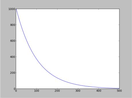 an-asymptote-towards-zero
