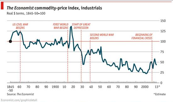 commodity-prices-150-year-history_cr